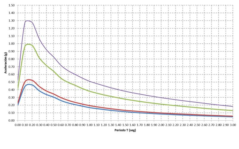 aceleración vs tiempo Ingeniería sísmica Seismic engineering Enginyeria Sísmica