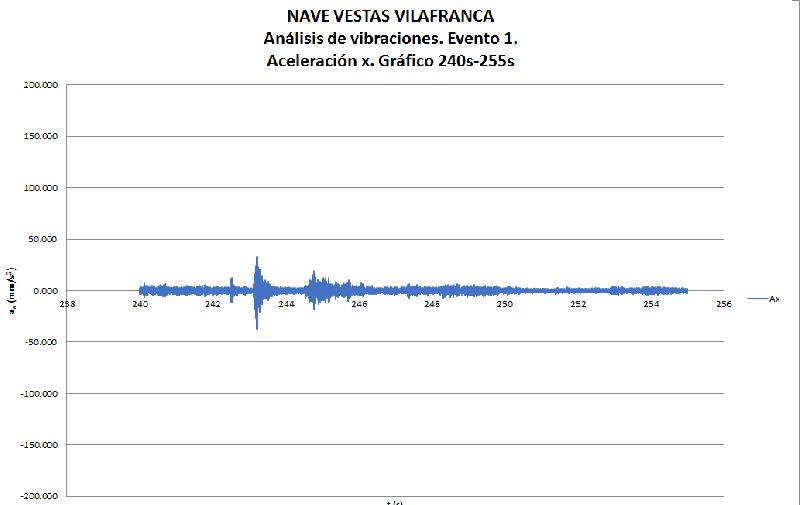 Acelerómetro Viblaciones Vestas Ingeniería sísmica Enginyeria sísmica Seismic engineering