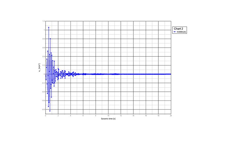 Acelerómetro Viblaciones Vestas a x Ingeniería sísmica Enginyeria sísmica Seismic engineering