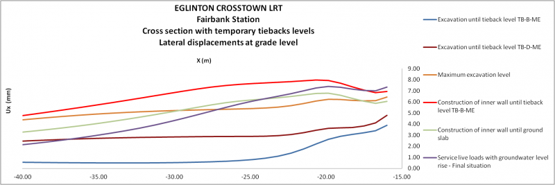 Eglinton crosstown LRT LRT Eglinton crosstown